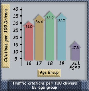 Citations by Age Group