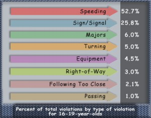 Type of Violation for Age Group 16-19